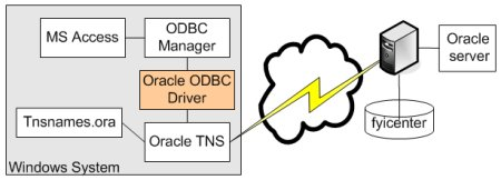Oracle ODBC Connection